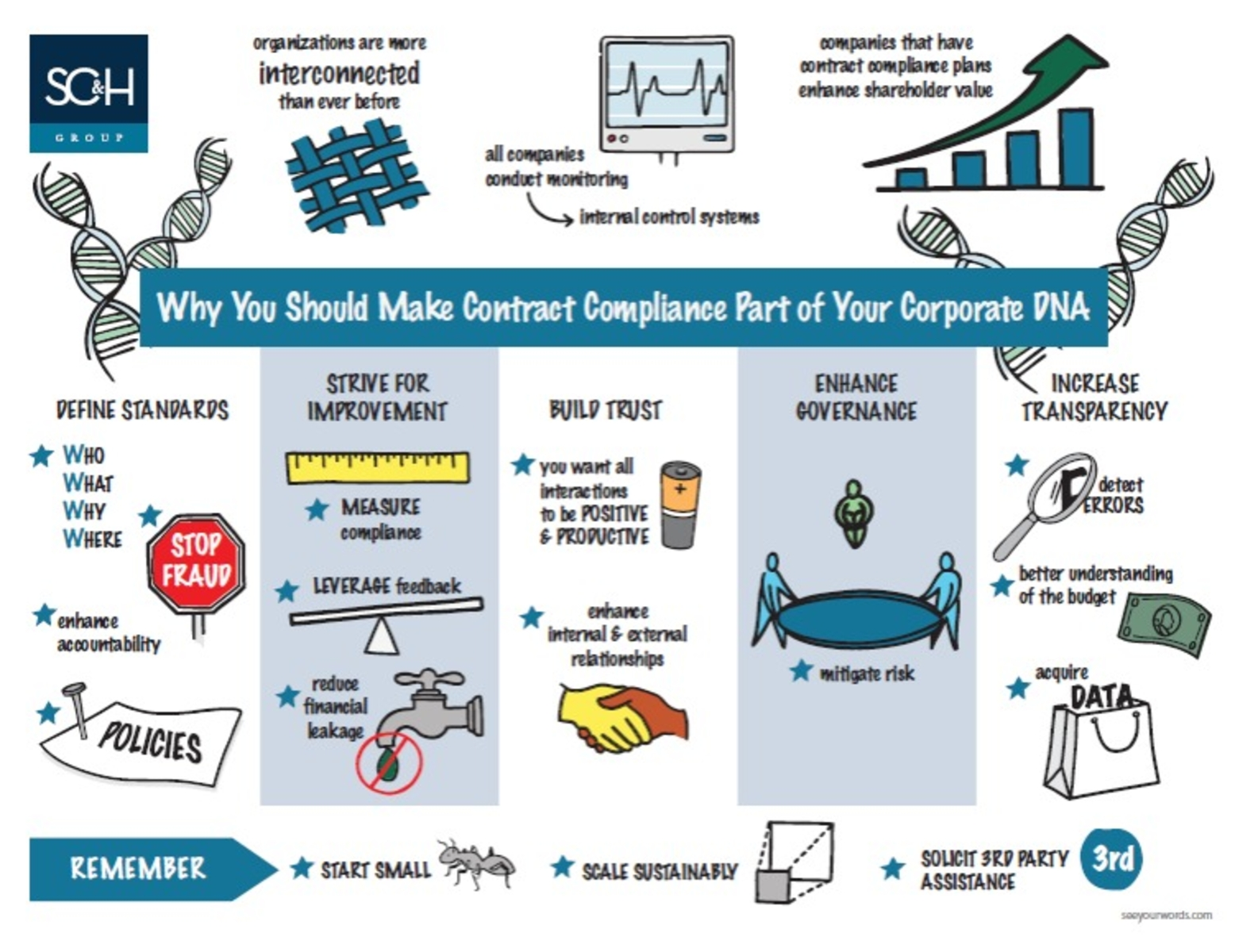 Why Contract Compliance Should Be Part of Your Corporate DNA [Graphic Recording]