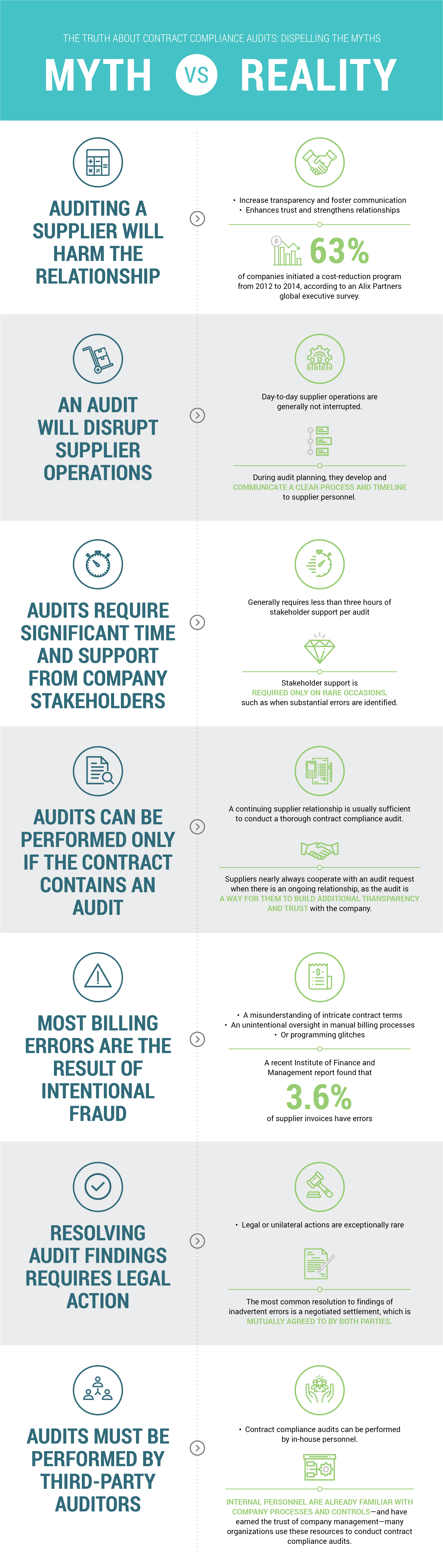 7 Myths of Contract Compliance Auditing Every Procurement Professional Must Know Infographic