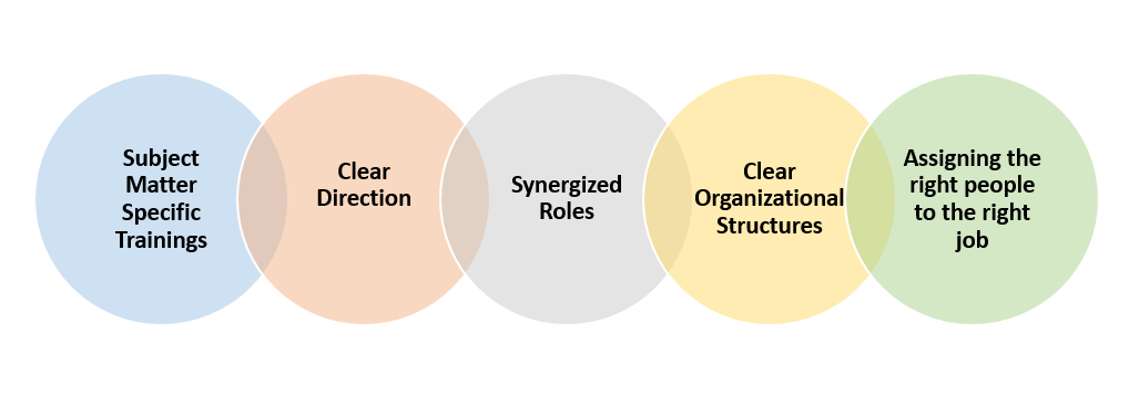 Target Operating Model - People, Process & Process Image