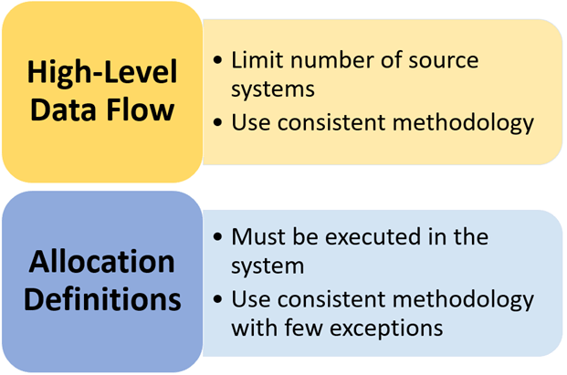 Role of Data Flow - Target Operating Model