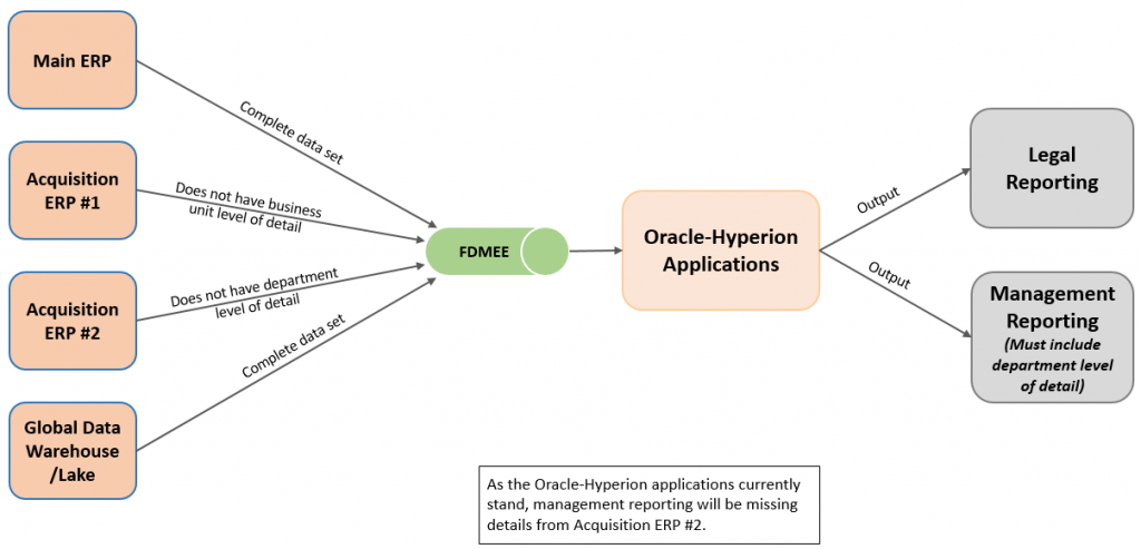 Complex Data Flow - Target Operating Model