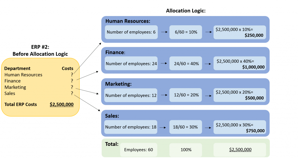 Allocation Logic - Target Operating Model
