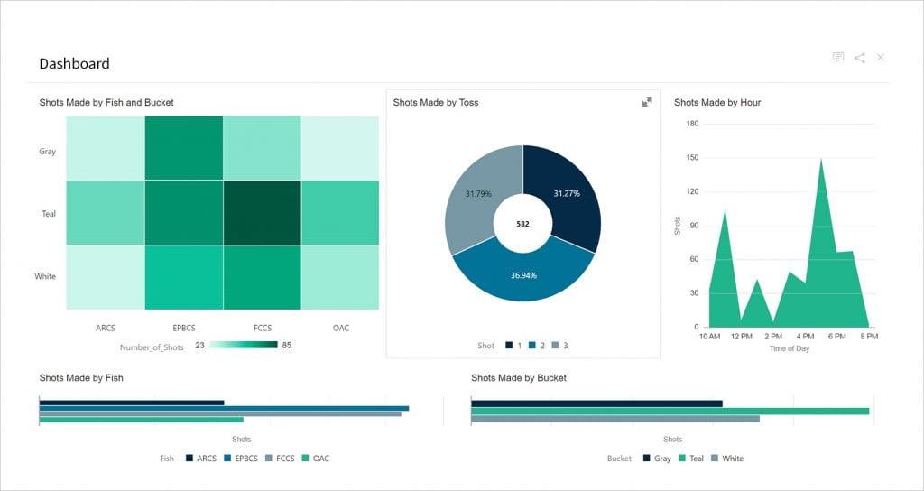 Kscope 2019 - OAC Dashboard (Fish Toss Main Dashboard)