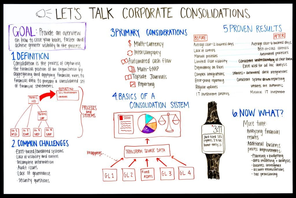 Best Practices of Corporate Consolidation